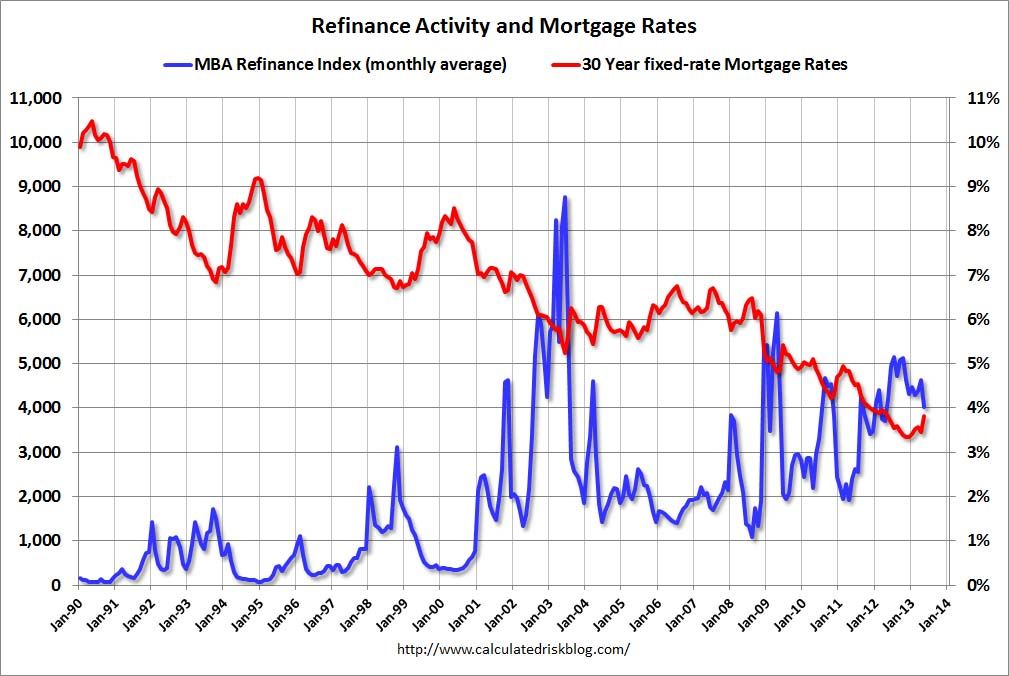 Calculated risk freddie mac fixed mortgage rates highest in a year