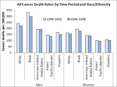 Bar Graph Depicting Cancer Death Rates by Time Period/Ethnicity