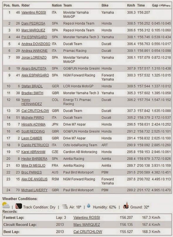 Hasil FP4 MotoGP Brno Ceko 2014