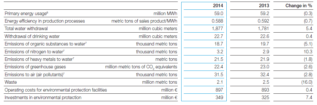 BASF, annual report, 2014, environmental impact