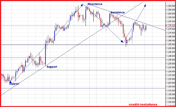Gold Trading Strategy for 3rd February 2015 (Today) | Technical Graph showing Movement toward Long Position