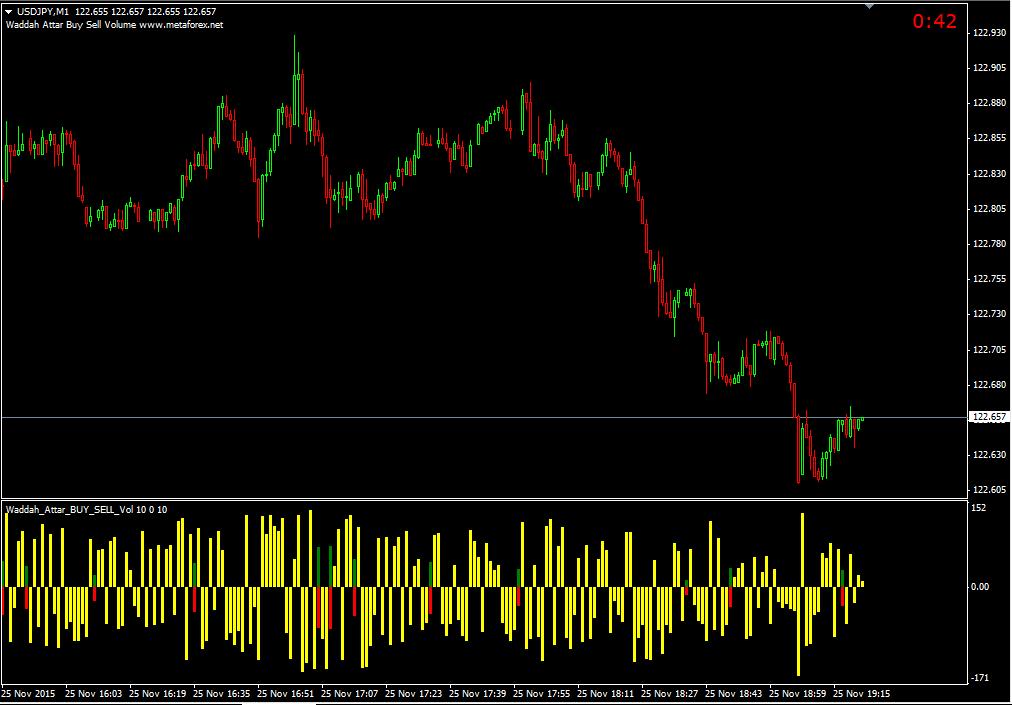 Binary options buy sell indicator