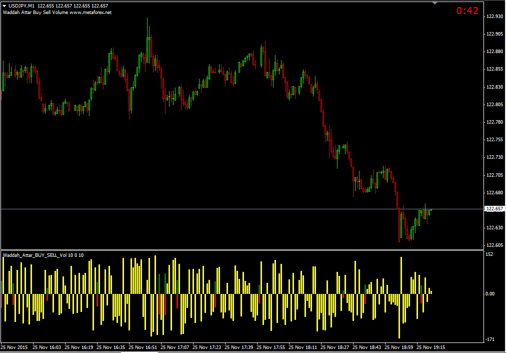 binary options metatrader indicator mt4