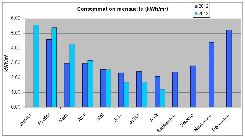 Notre maison passive au pays des 3 fronti res lorraine consommation d 39 - Consommation kwh par mois ...