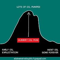 Hubbert Oil Peak
