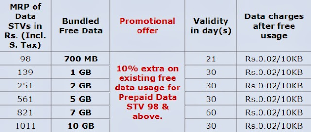 BSNL, 3g, Data plans, Punjab, offer, Prepaid