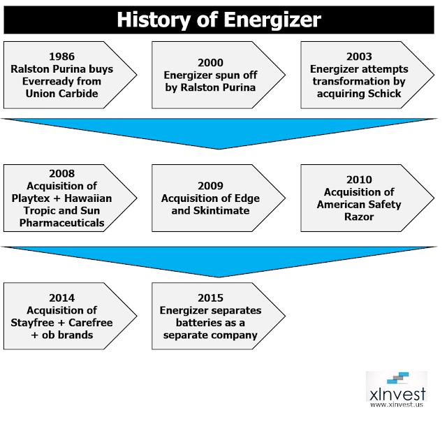 History of Energizer bunny company