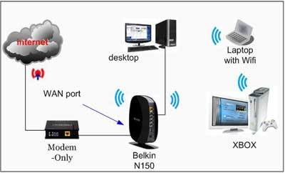 most popular wireless n150 routers http //router to finish setup at Belkin Network Diagram
