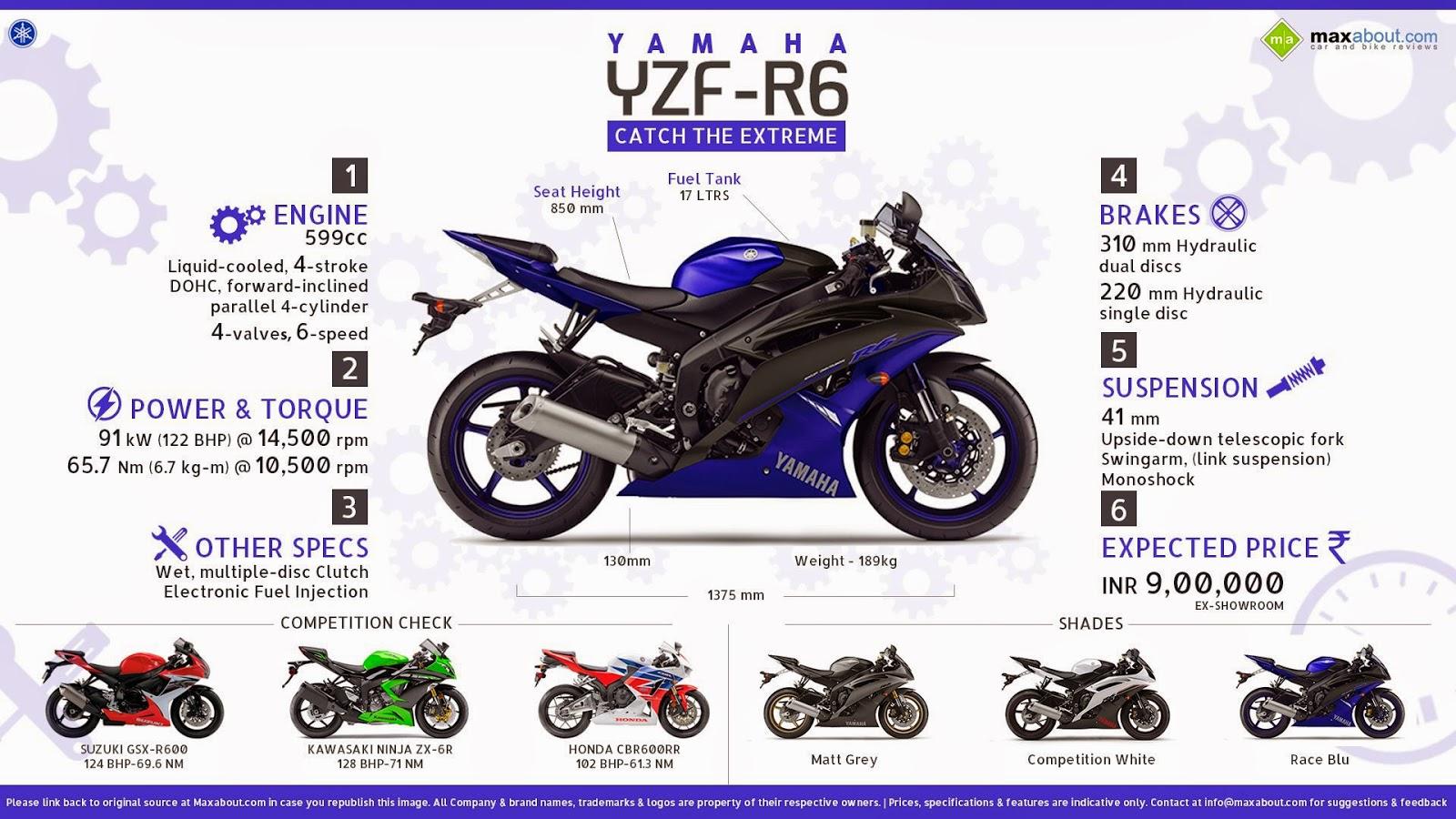 2016 Yamaha R6 Specs – Motorcycle Image Ideas