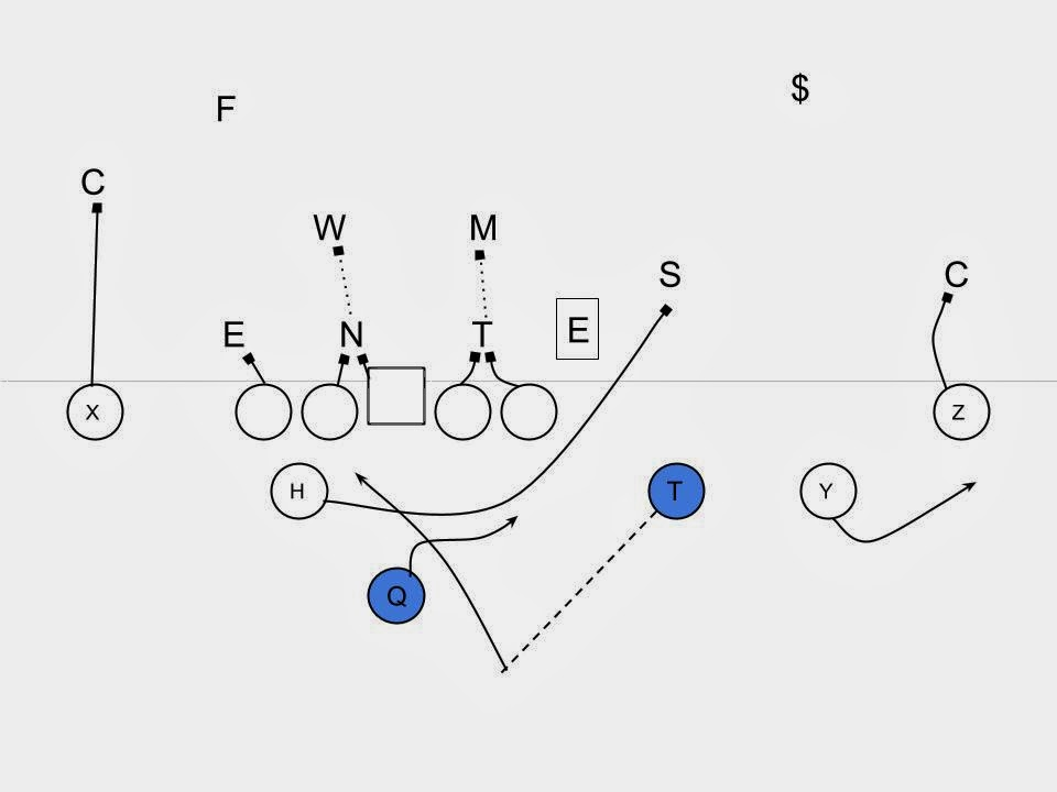 football defense formations diagram