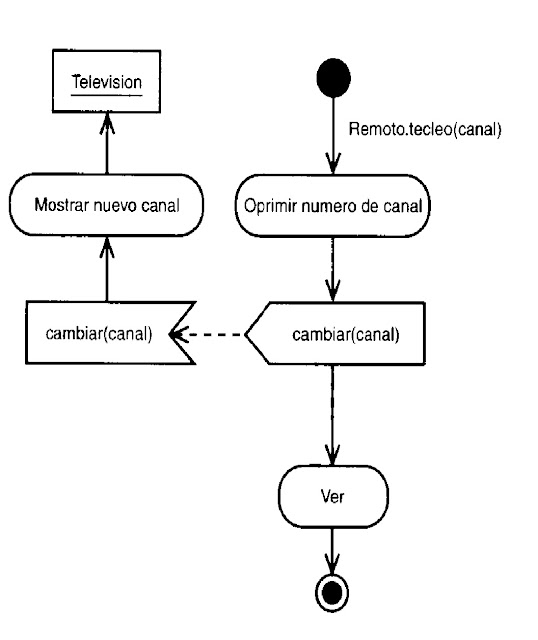 aprende uml  diagrama de actividades