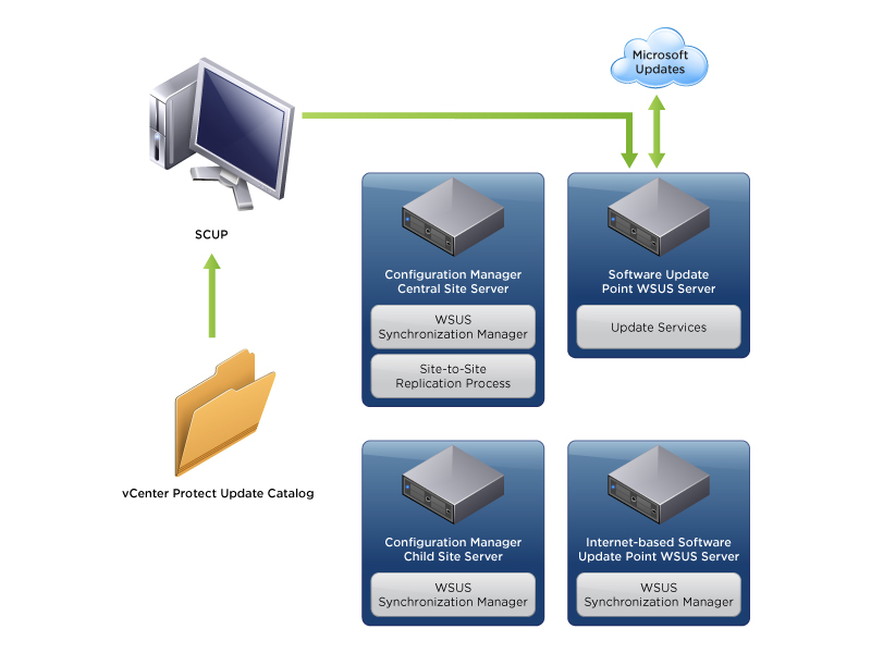 Configuring the Update Manager Download Sources - VMware
