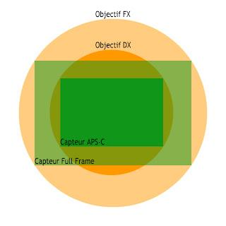 cercle d'image dx fx sur aps-c et full frame