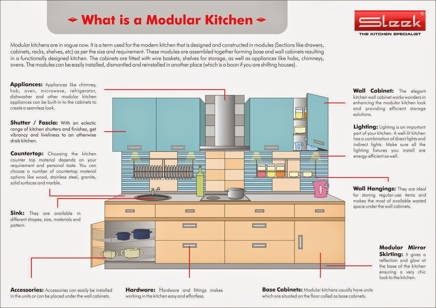What is a modular kitchen | How to Maintain Modular Kitchen by SLEEK ...