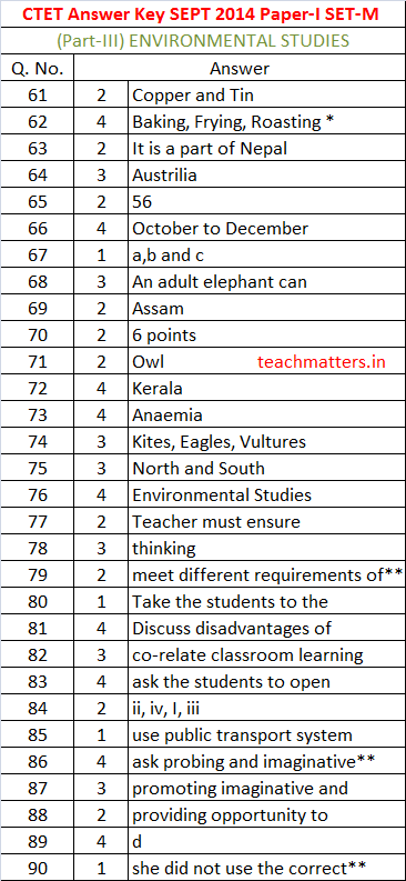 CTET SEPT 2014 Answer Key Paper-I Set-M-3.photo