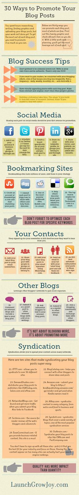 30 Cara Fantastis mempromosikan Blog Anda