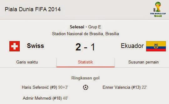 Hasil Pertandingan Swiss VS Ekuador Piala Dunia 2014