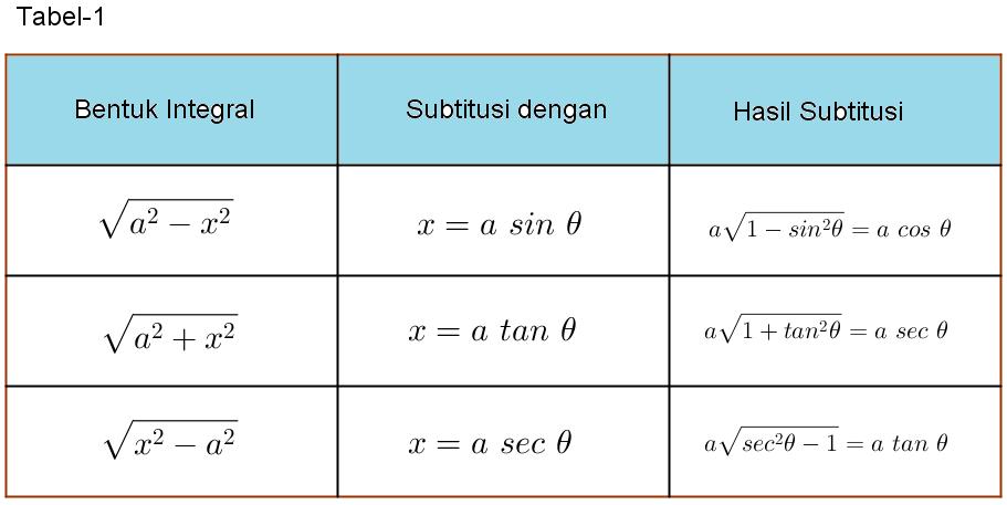 http://soulmath4u.blogspot.com/2014/03/integral-substitusi.html