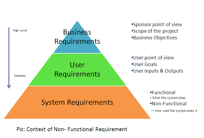 functional and non functional requirements In order to build great quality software, you need to consider these non-functional requirements for your work.