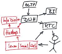 Big Data - ein vereinfachte Architektur