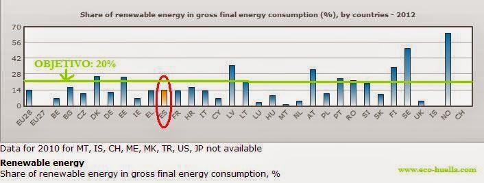 % Energías Renovables Union europea y España Europa 2020