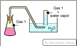 Partial pressure of gas