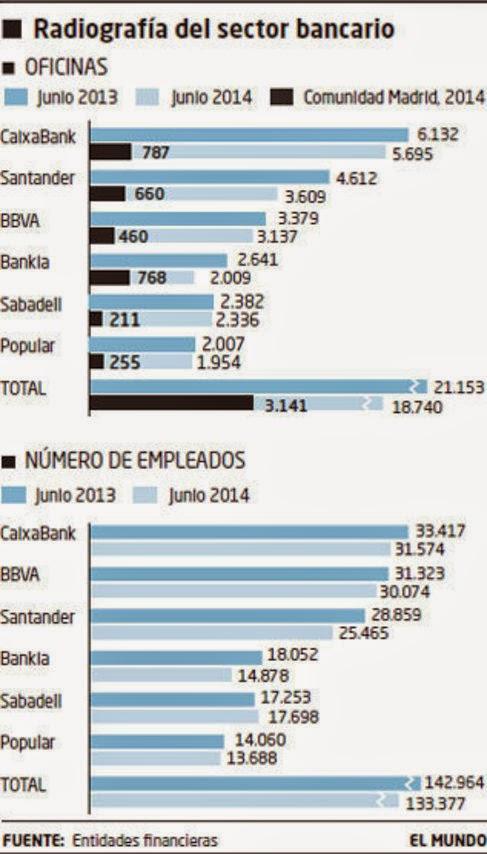 Radiograf a del sector bancario en madrid destaca - Numero oficina la caixa ...