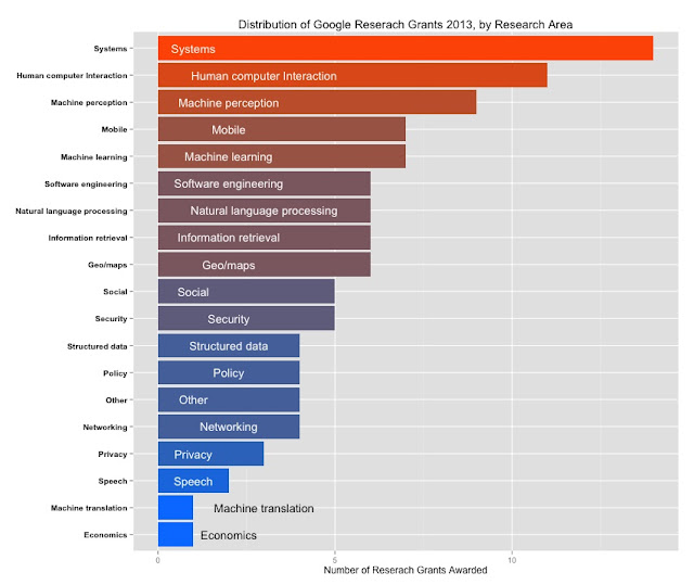 What are the hottest areas for CS Research? (Based on Google Research 2013)