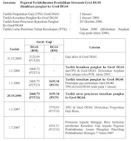 Jadual Pengiraan Gaji Baru Sistem Saraan Malaysia Ssm