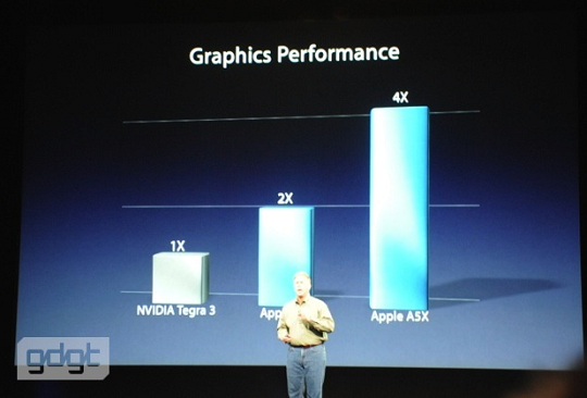 Apple ipad A5X nvidia graphics graphs