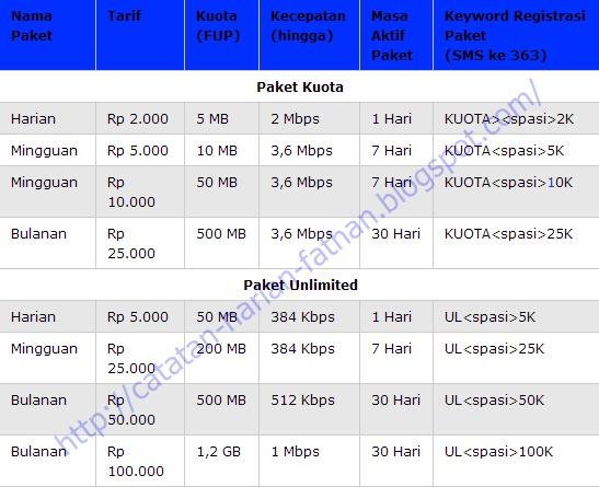Cara paket Internet Indosat Terbaru Kartu Mentari dan IM3 2013 - tips cara memakai palet internet Kartu Indosat terbaru 2013 - info terbaru paket kartu indosat