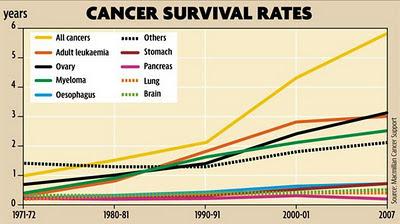 esperanza de vida cancer