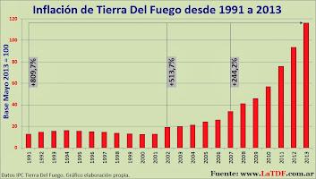 Inflación Provincial desde 1991 a 2013