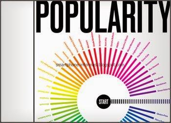 Lihat popularitas online shop