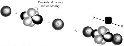 Pembentukan ikatan-σ yang terlokalisasi sepanjang sumbu ikatan dalam molekul BeH2.