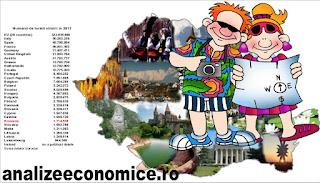 Cum stă România în clasamentele turismului din UE