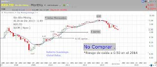 http://www.global-bolsa.com/index.php/articulos/item/1646-rio-alto-rio-to-riom-piso-en-1-00-aprox-o-riesgo-de-caida-a-usd-0-50-en-el-2014-por-roberto-guadalupe
