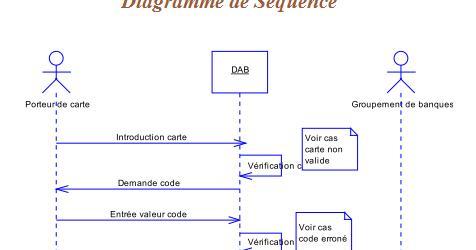 UML Diagramme de séquence: Exercice Corrigé -gestion des ...