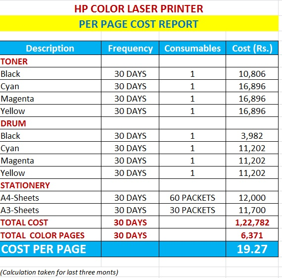 each color printout cost rs 1925 per page - Colour Print Out
