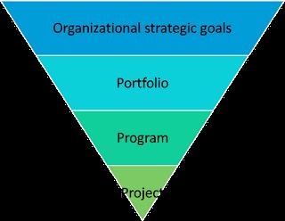 Portfolio, Program and Project