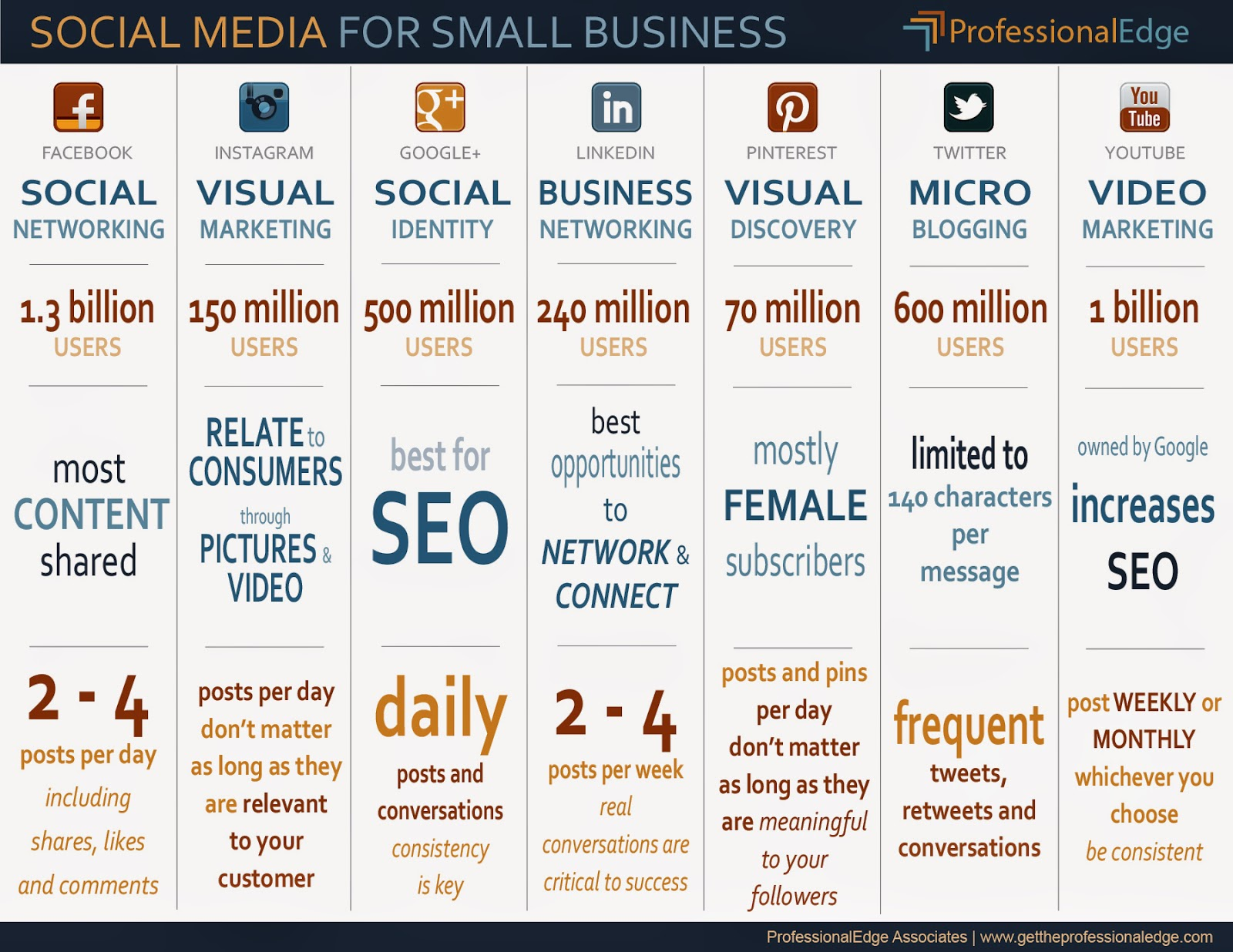 Social Media Infographic developed by ProfessionalEdge
