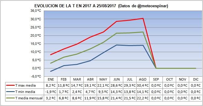 Evolución de las T en 2017 a 25/08/2017:
