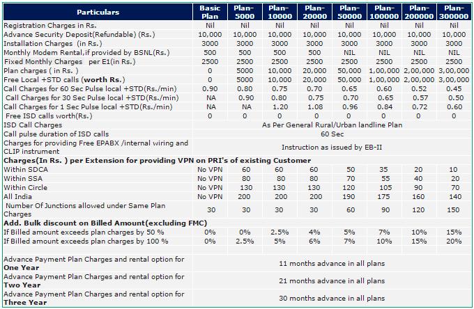 BSNL ISDN PRI Plans & Tariff