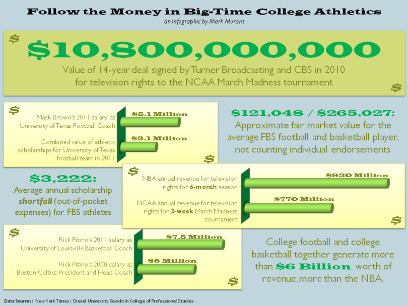 reasons why college athletes should not be paid essay The biggest reason why college athletes should not be paid is athletes should be paid for many reasons that or not college athletes should be paid to.
