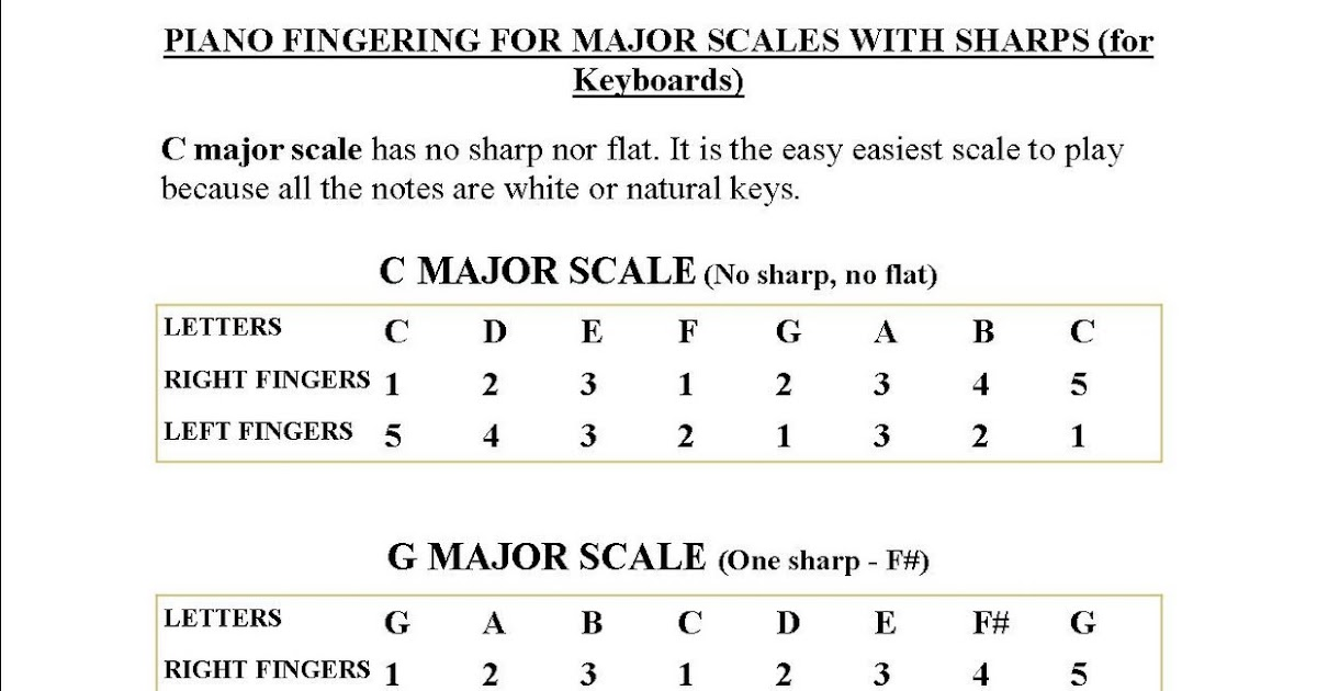 Learn to play piano keyboard scales