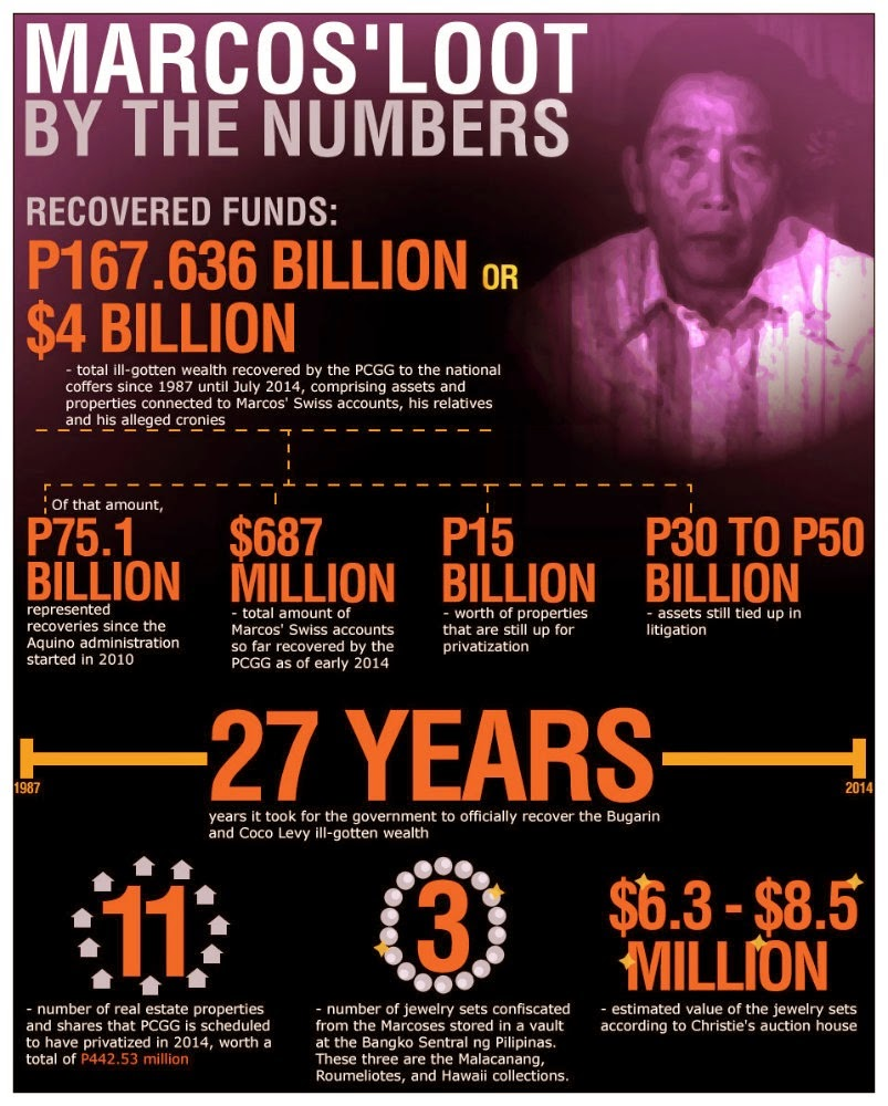 marcos - Marcos plundered to 'protect' the economy? Makes no economic sense - History
