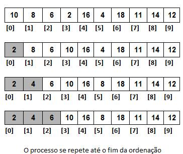 Exemplo de ordenação Selection Sort