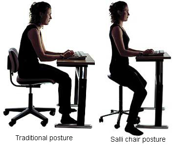 sallipostureexamples لماذا يعد الجلوس لفترات طويلة خطرا على جسم الانسان