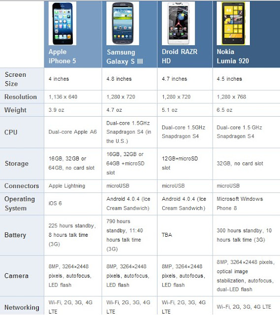 iPhone 5 x Galaxy SIII x Droid RAZR x Lumia 920