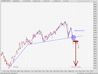 Pattern IHSG head and shoulders